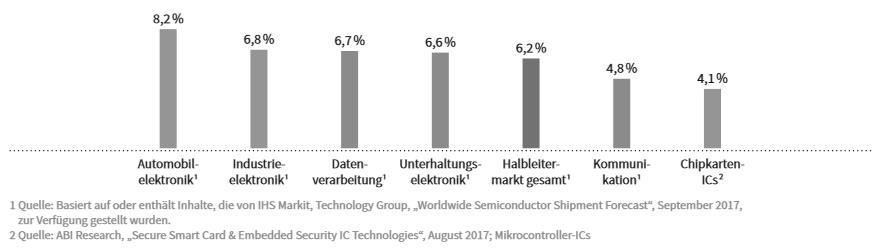Grafik aus dem Infineon 2017 Geschäftsbericht