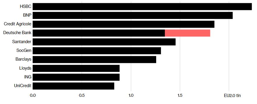 Größte Europäische Banken